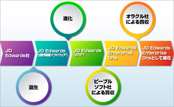 JD Edwards社誕生。JD Edwards(会計関連ソフトウェア)進化。JD Edwards(ERP)ピープルソフト社による買収。JD Edwards EnterpriseOneオラクル社による買収。JD Edwards EnterpriseOneとして健在。